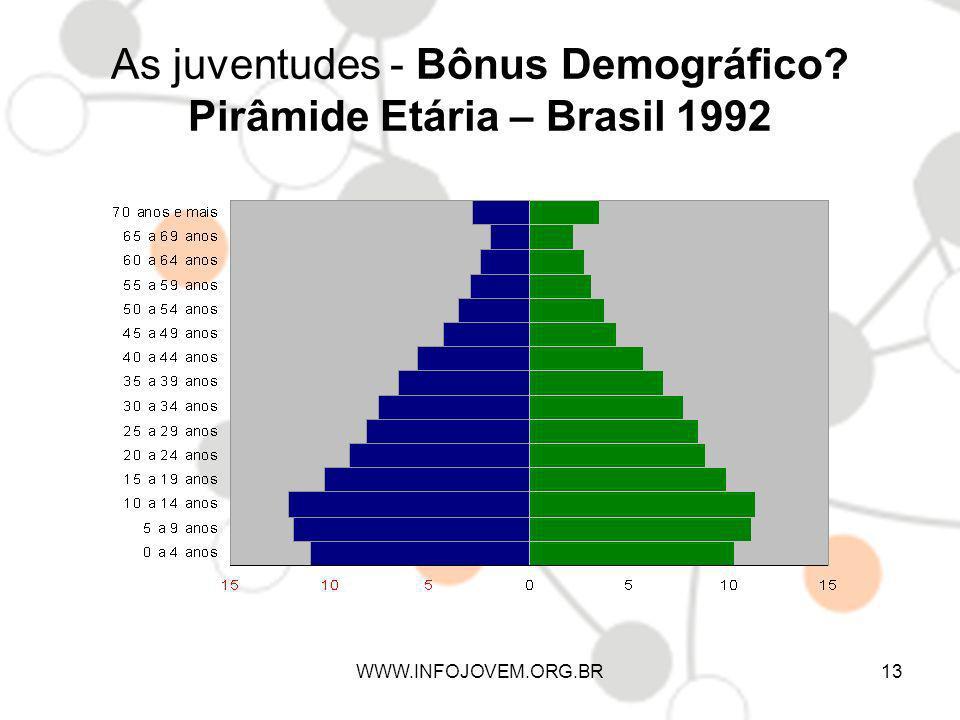As juventudes - Bônus Demográfico Pirâmide Etária – Brasil 1992