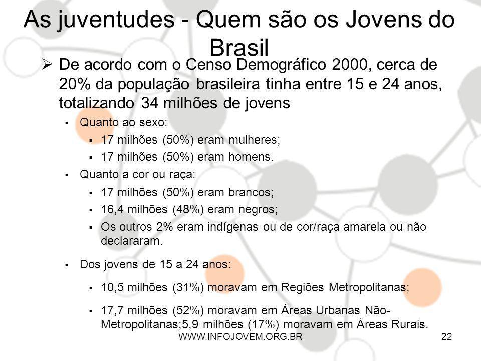 As juventudes - Quem são os Jovens do Brasil