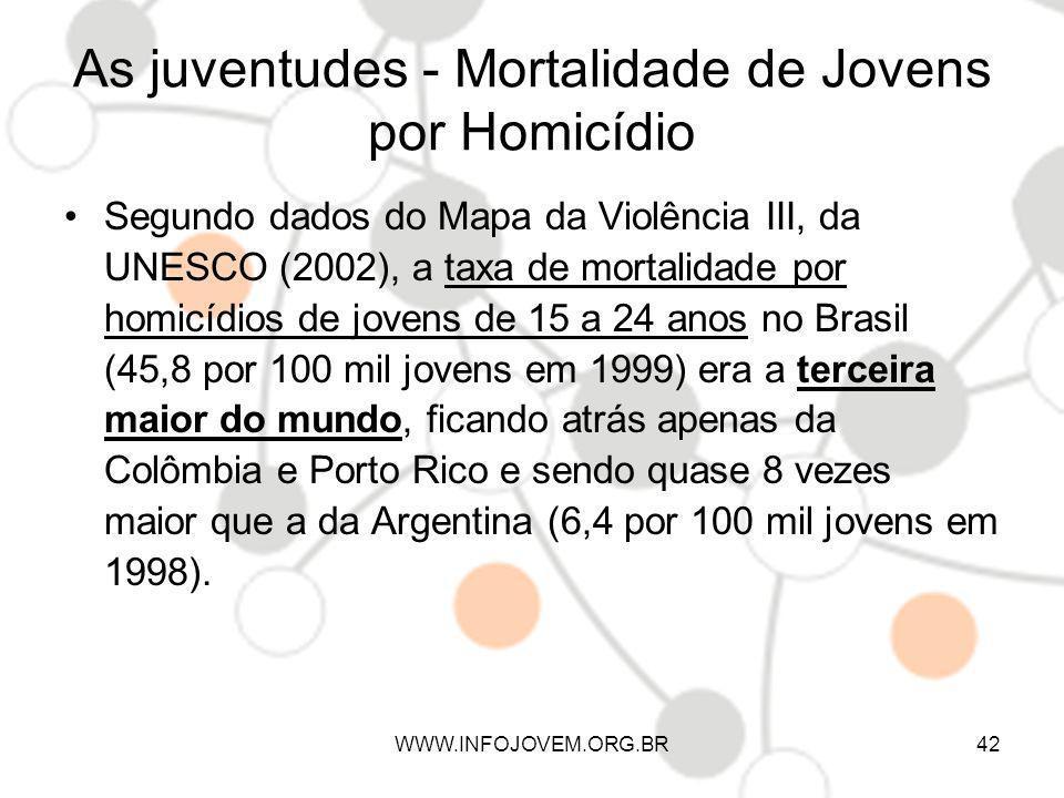 As juventudes - Mortalidade de Jovens por Homicídio