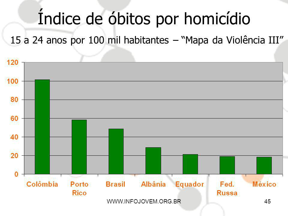 Índice de óbitos por homicídio 15 a 24 anos por 100 mil habitantes – Mapa da Violência III