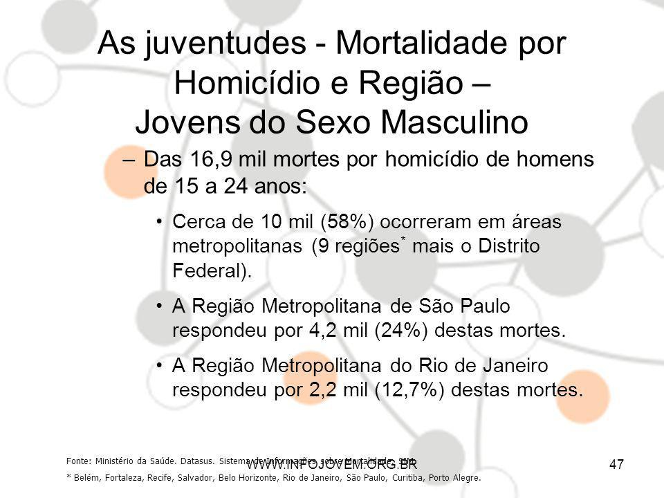 As juventudes - Mortalidade por Homicídio e Região – Jovens do Sexo Masculino