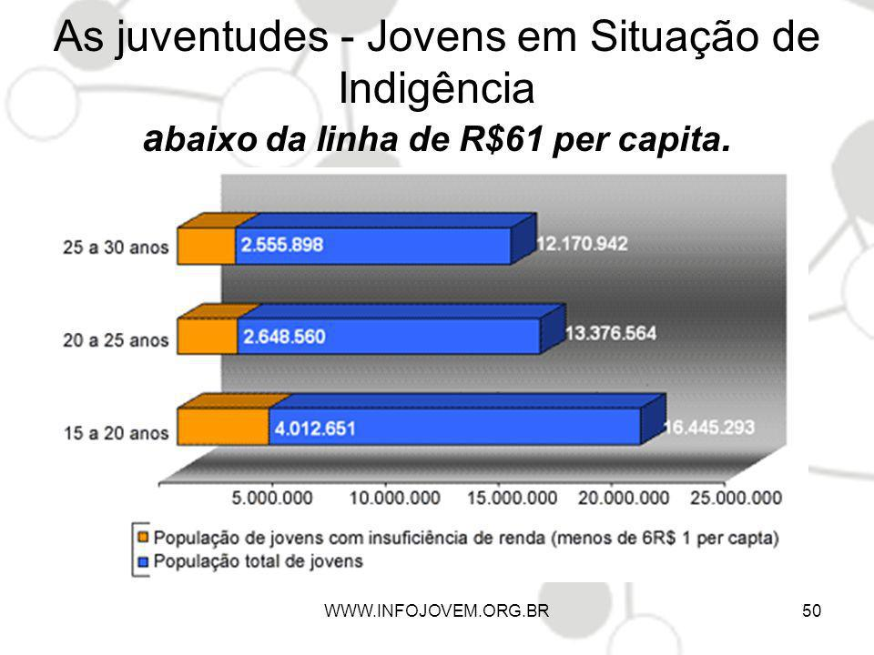 As juventudes - Jovens em Situação de Indigência abaixo da linha de R$61 per capita.