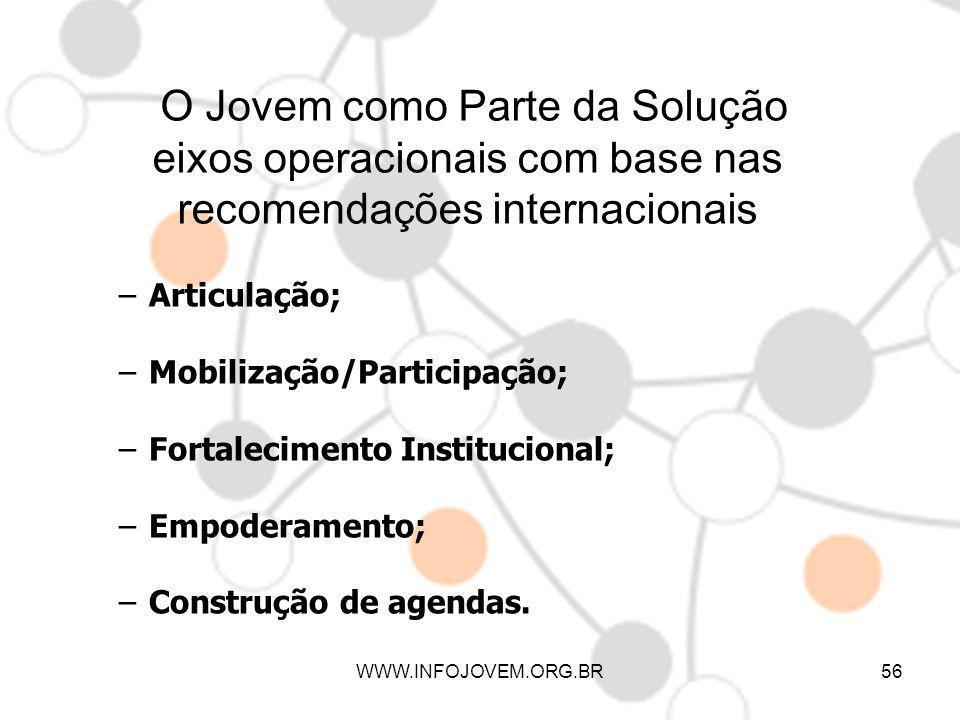 O Jovem como Parte da Solução eixos operacionais com base nas recomendações internacionais
