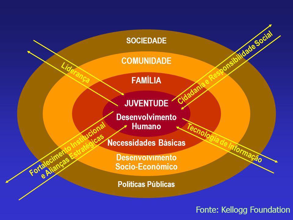 COMUNIDADE FAMÍLIA JUVENTUDE Desenvolvimento Humano