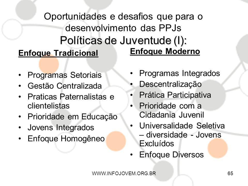 Oportunidades e desafios que para o desenvolvimento das PPJs Políticas de Juventude (I):