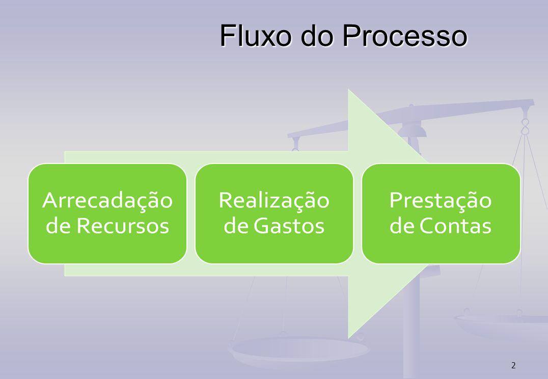 Fluxo do Processo 2