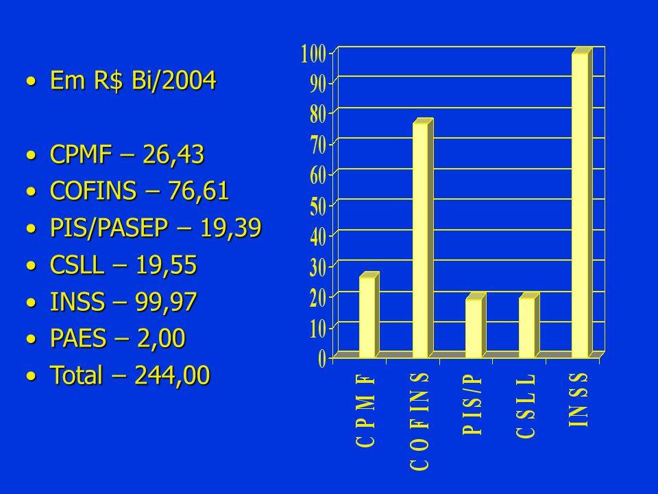 Em R$ Bi/2004CPMF – 26,43. COFINS – 76,61. PIS/PASEP – 19,39. CSLL – 19,55. INSS – 99,97. PAES – 2,00.