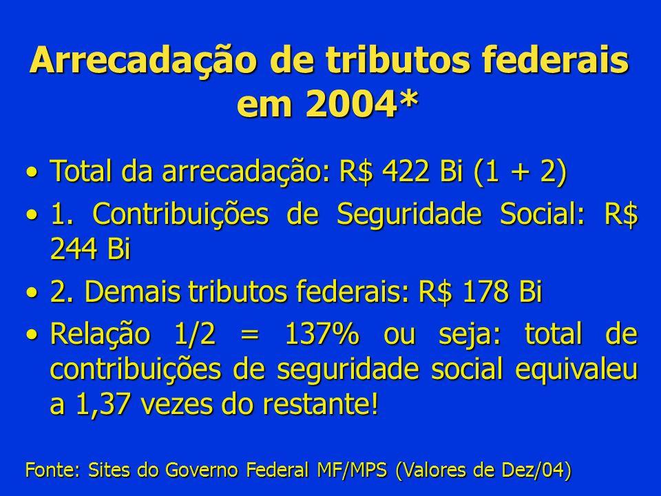 Arrecadação de tributos federais em 2004*