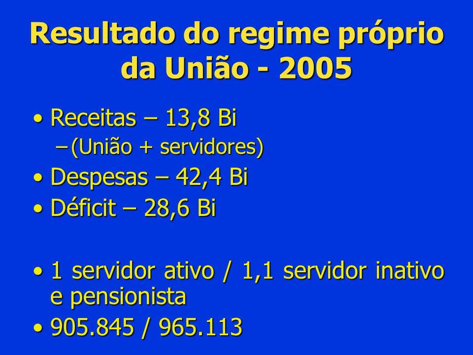 Resultado do regime próprio da União - 2005