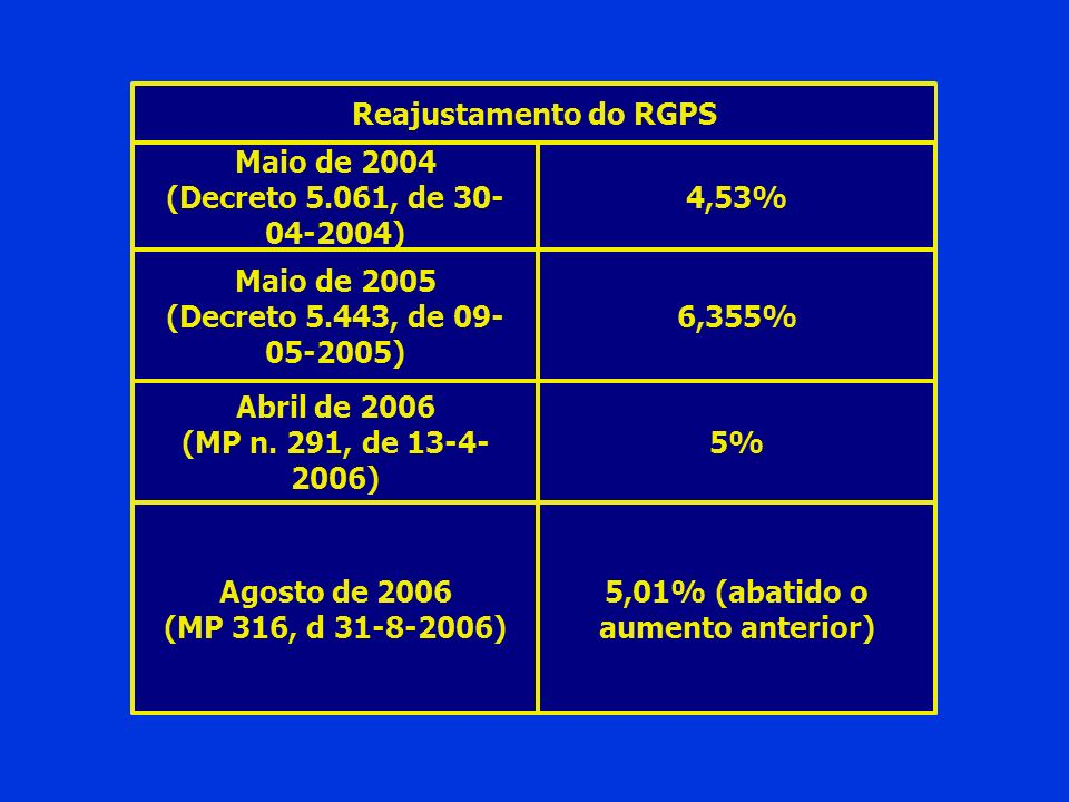 5,01% (abatido o aumento anterior)