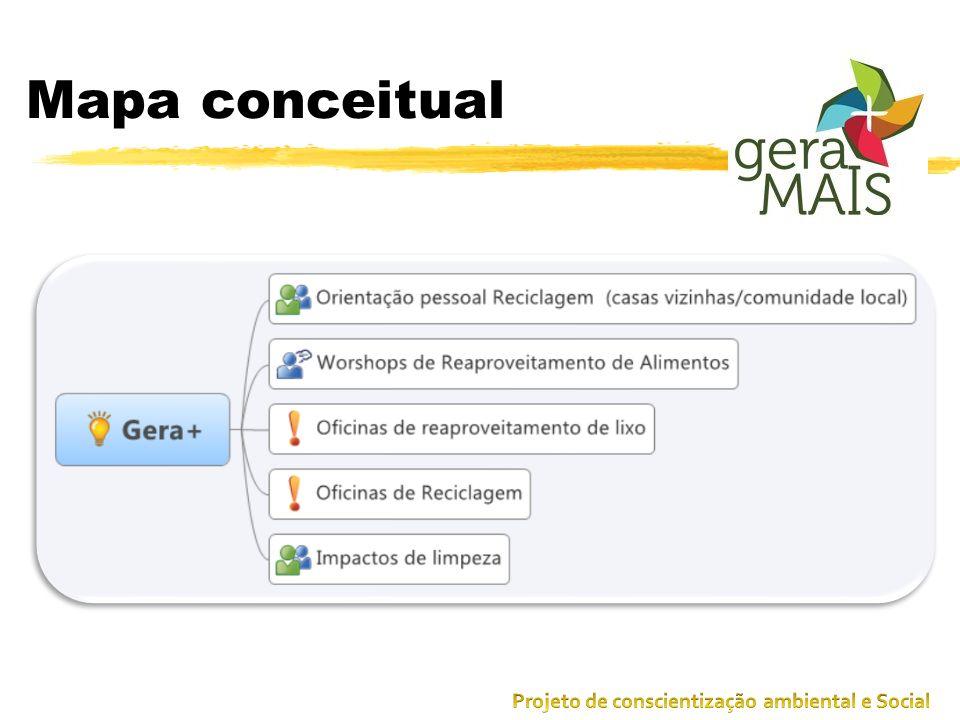Mapa conceitual Projeto de conscientização ambiental e Social