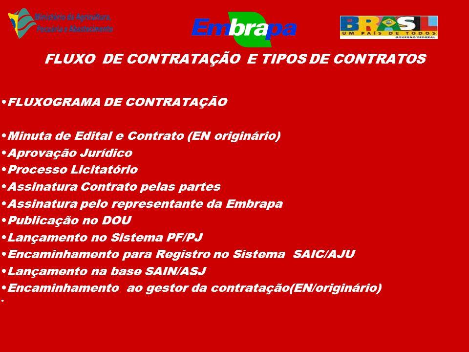FLUXO DE CONTRATAÇÃO E TIPOS DE CONTRATOS