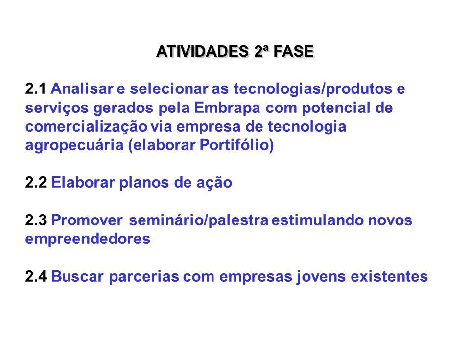 ATIVIDADES 2ª FASE