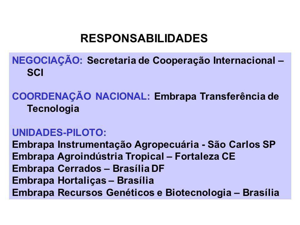 RESPONSABILIDADES NEGOCIAÇÃO: Secretaria de Cooperação Internacional – SCI. COORDENAÇÃO NACIONAL: Embrapa Transferência de Tecnologia.