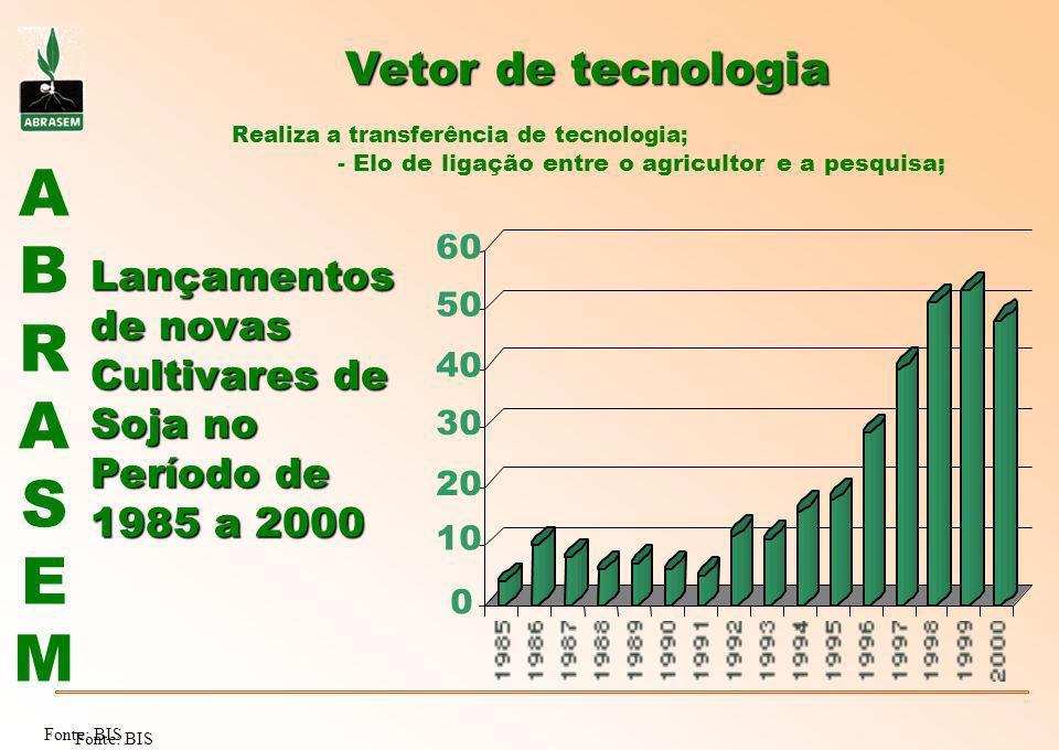 Vetor de tecnologia Lançamentos de novas Cultivares de Soja no
