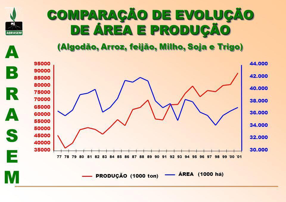 COMPARAÇÃO DE EVOLUÇÃO DE ÁREA E PRODUÇÃO (Algodão, Arroz, feijão, Milho, Soja e Trigo)