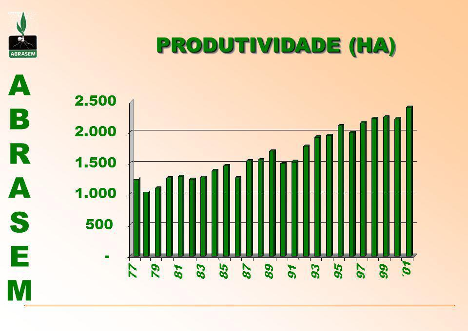PRODUTIVIDADE (HA) 2.500 2.000 1.500 1.000 500 - 77 79 81 83 85 87 89 91 93 95 97 99 ´01