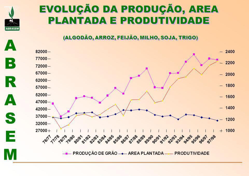 EVOLUÇÃO DA PRODUÇÃO, AREA PLANTADA E PRODUTIVIDADE (ALGODÃO, ARROZ, FEIJÃO, MILHO, SOJA, TRIGO)