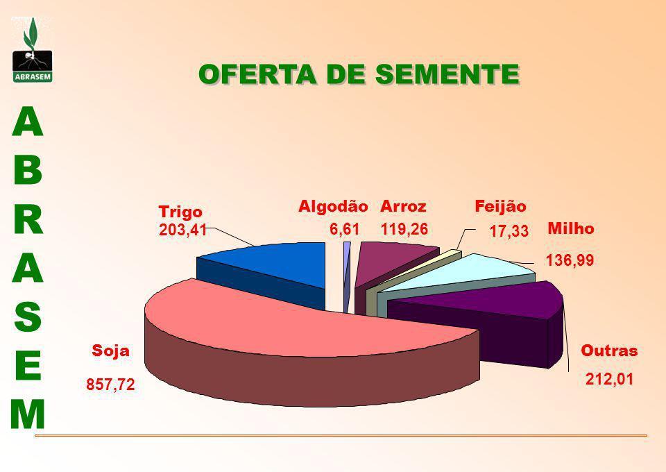 OFERTA DE SEMENTE Algodão Arroz Feijão Trigo 203,41 6,61 119,26 17,33