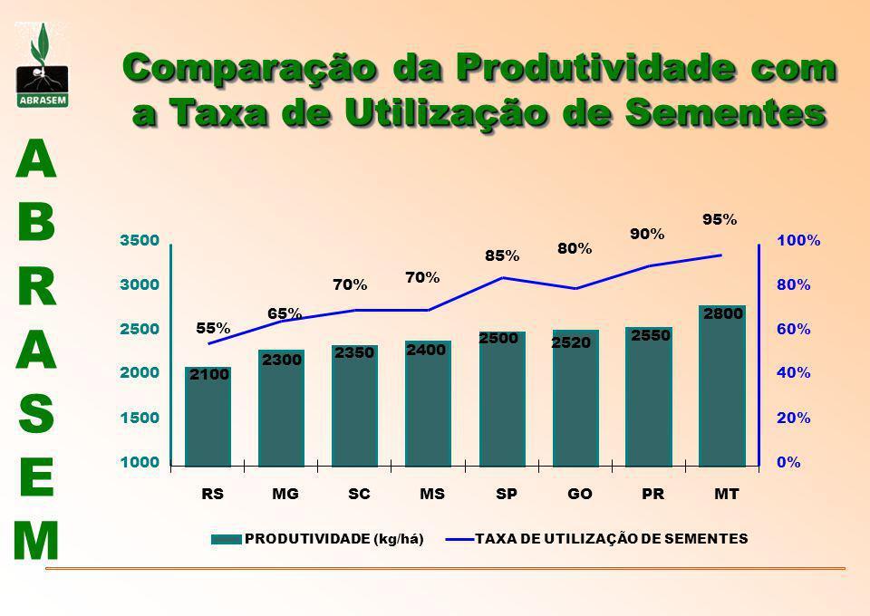 Comparação da Produtividade com a Taxa de Utilização de Sementes