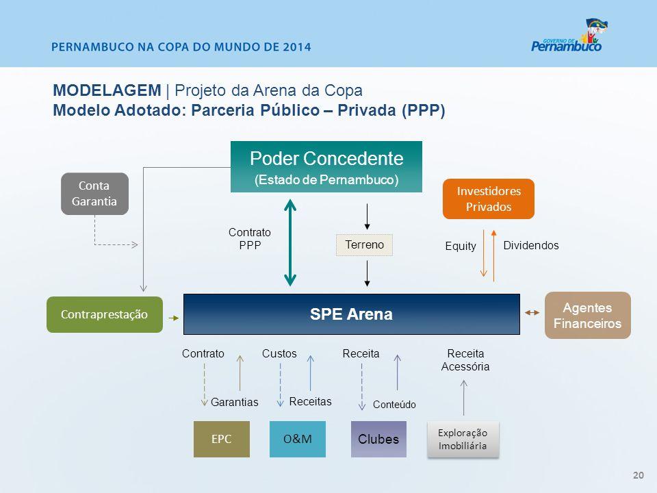 MODELAGEM | Projeto da Arena da Copa Modelo Adotado: Parceria Público – Privada (PPP)