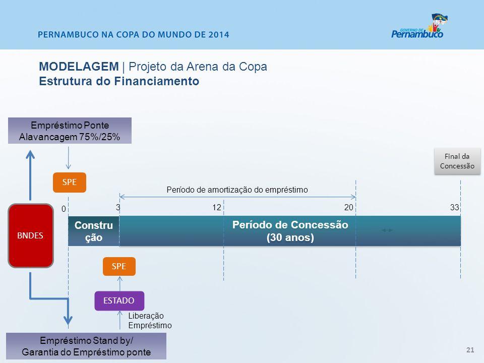 MODELAGEM | Projeto da Arena da Copa Estrutura do Financiamento