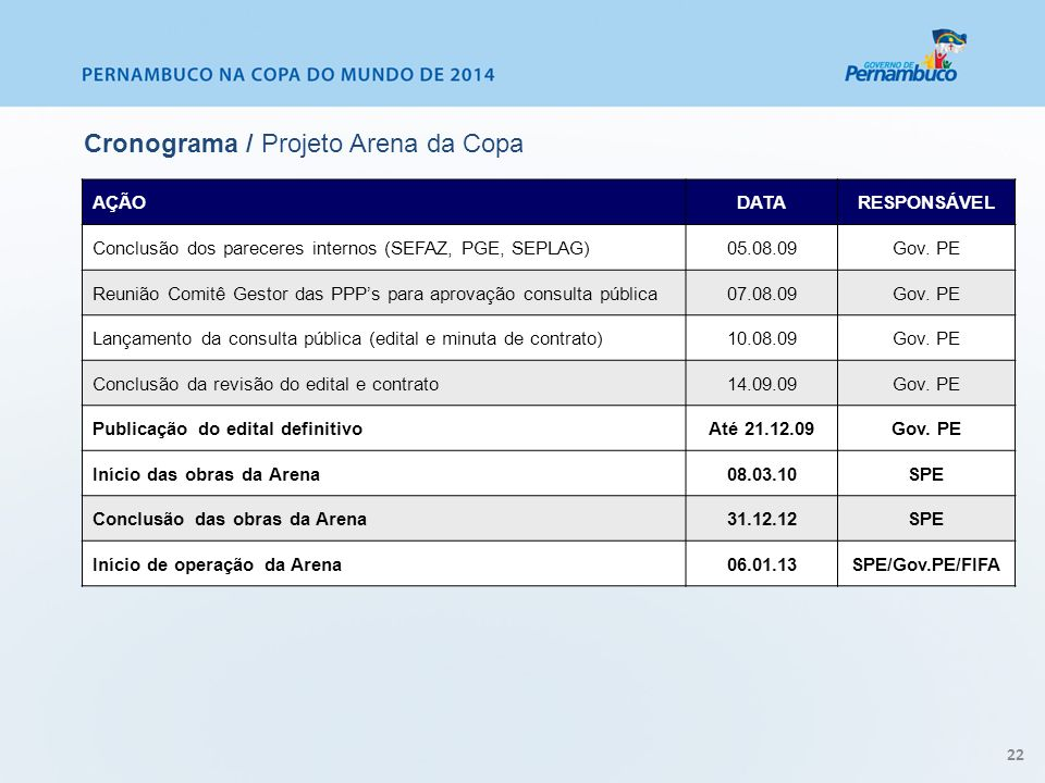 Cronograma / Projeto Arena da Copa