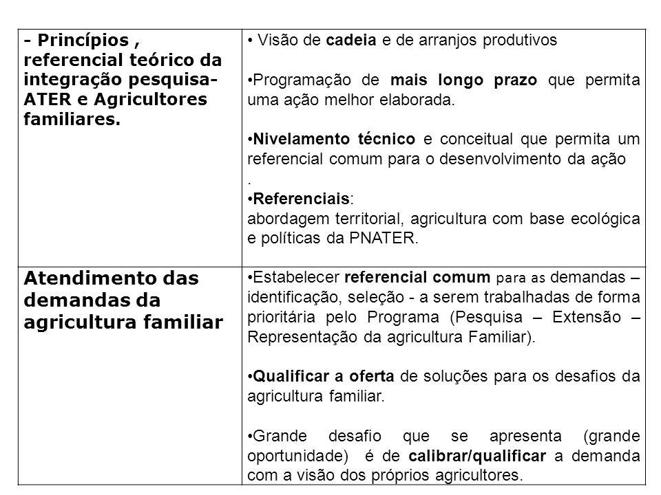 Atendimento das demandas da agricultura familiar