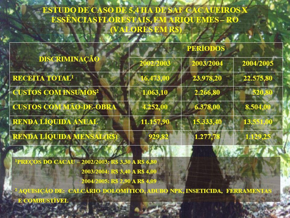 ESTUDO DE CASO DE 5,4 HA DE SAF CACAUEIROS X ESSÊNCIAS FLORESTAIS, EM ARIQUEMES – RO (VALORES EM R$)