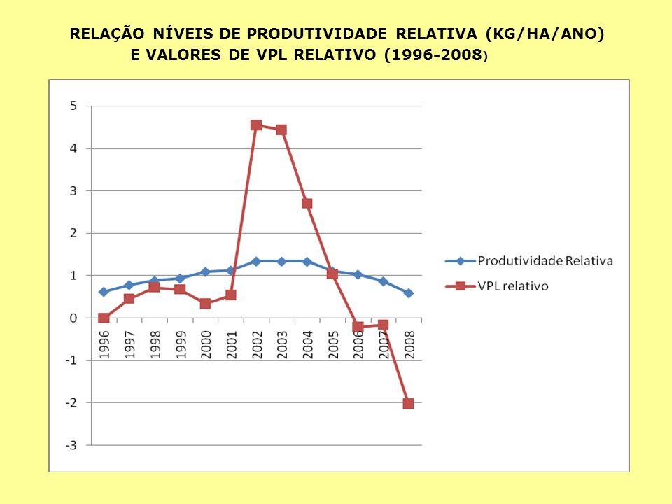 E VALORES DE VPL RELATIVO (1996-2008)