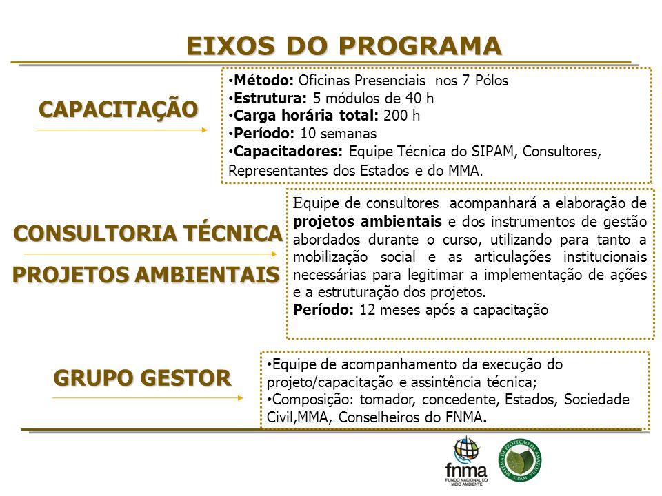 EIXOS DO PROGRAMA CAPACITAÇÃO CONSULTORIA TÉCNICA PROJETOS AMBIENTAIS
