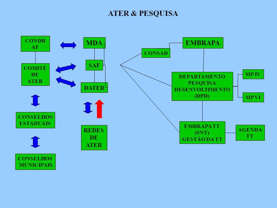 ATER & PESQUISA MDA EMBRAPA SAF DATER REDES DE ATER CONDRAF CONSAD