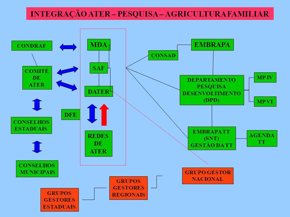 INTEGRAÇÃO ATER – PESQUISA – AGRICULTURA FAMILIAR