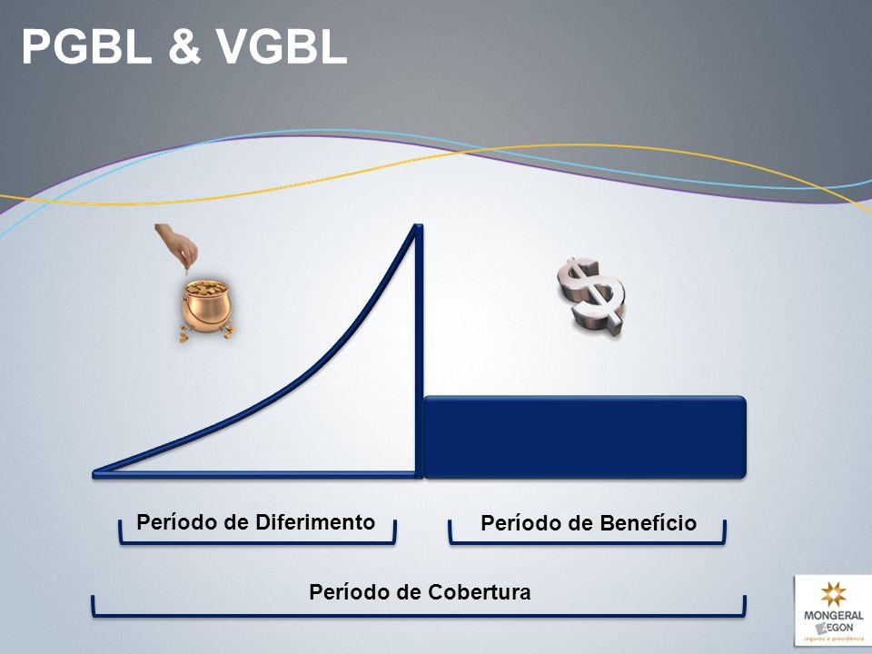 PGBL & VGBL Período de Diferimento Período de Benefício