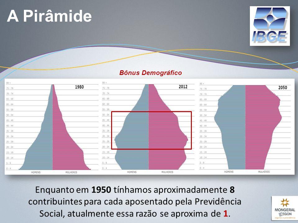 A Pirâmide Bônus Demográfico.