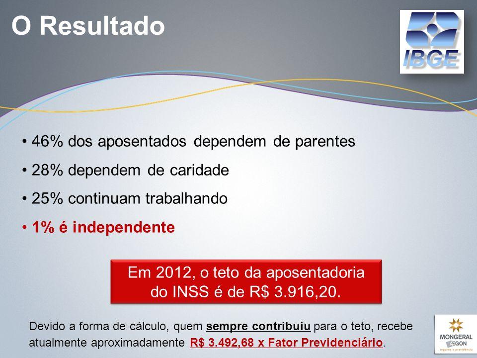 Em 2012, o teto da aposentadoria do INSS é de R$ 3.916,20.