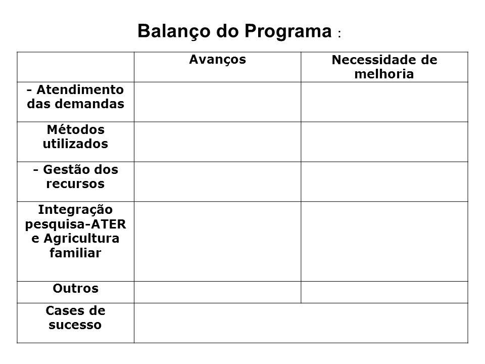 Balanço do Programa : Avanços Necessidade de melhoria