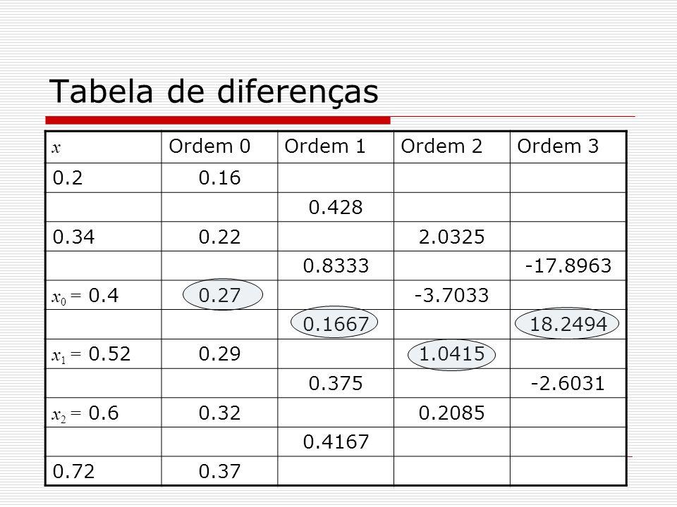 Tabela de diferenças x Ordem 0 Ordem 1 Ordem 2 Ordem 3 0.2 0.16 0.428