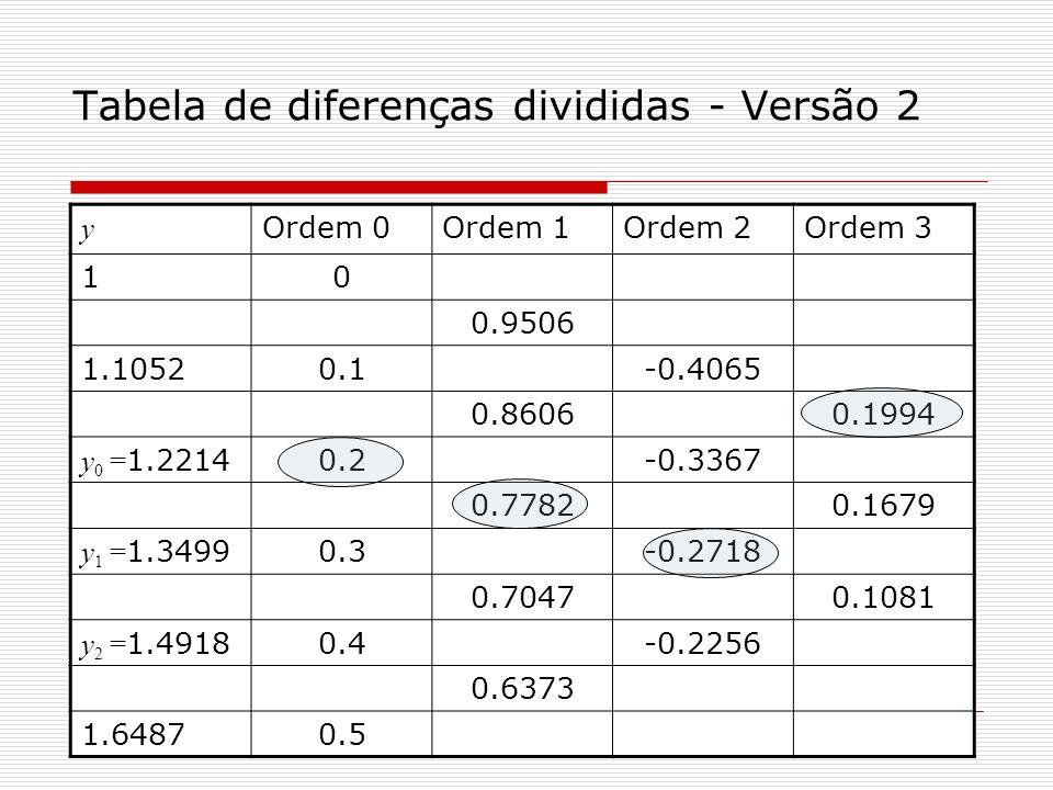 Tabela de diferenças divididas - Versão 2
