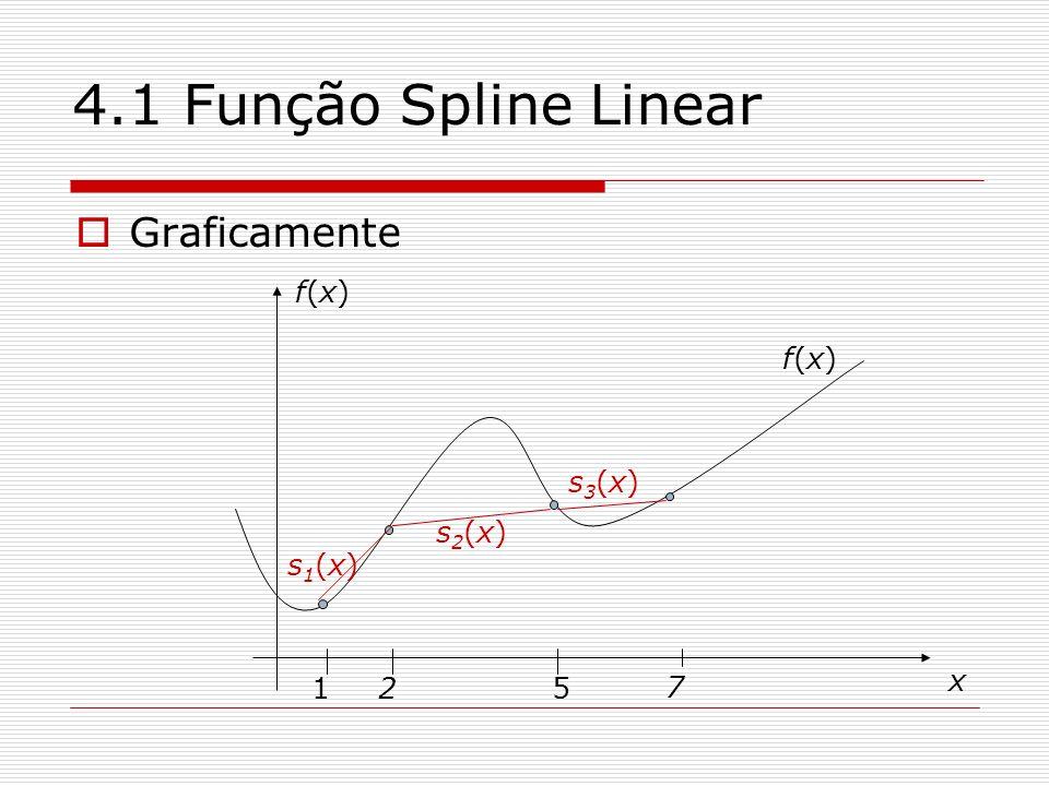 4.1 Função Spline Linear Graficamente f(x) f(x) s3(x) s2(x) s1(x) 1 2