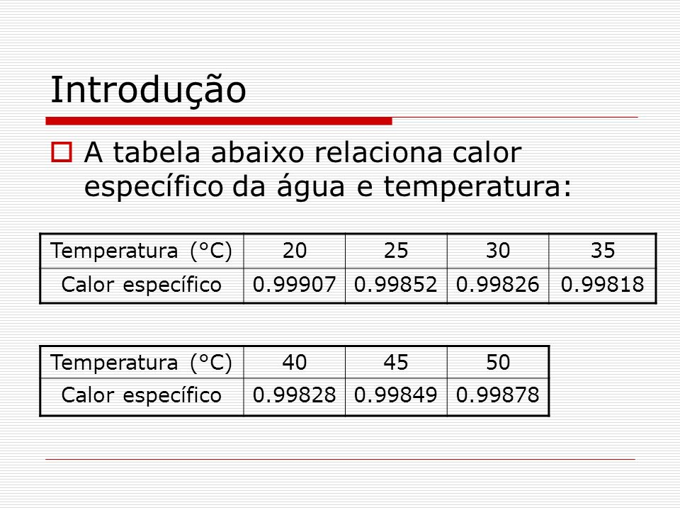 Introdução A tabela abaixo relaciona calor específico da água e temperatura: Temperatura (°C) 20.