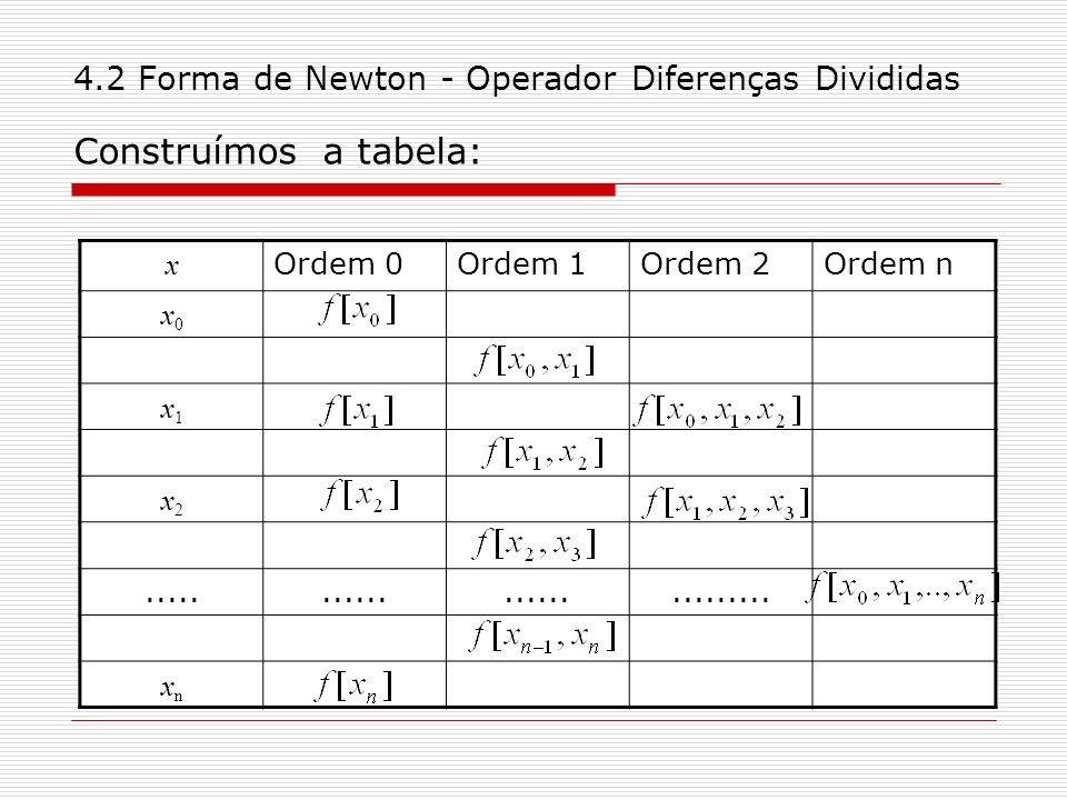 4.2 Forma de Newton - Operador Diferenças Divididas