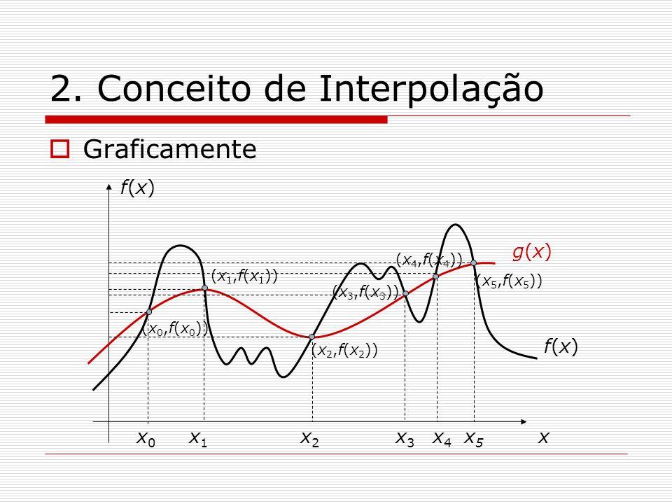 2. Conceito de Interpolação