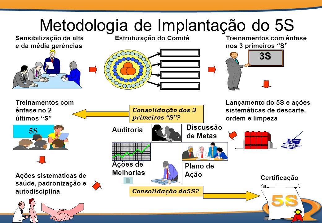 Metodologia de Implantação do 5S