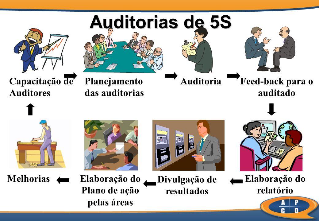 Auditorias de 5S Capacitação de Auditores Planejamento das auditorias