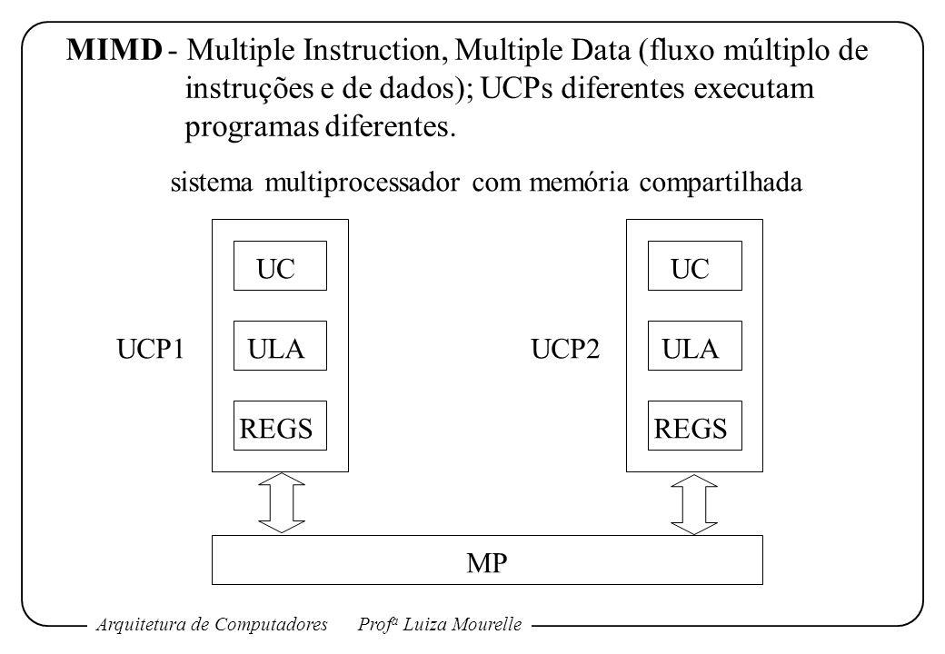 sistema multiprocessador com memória compartilhada