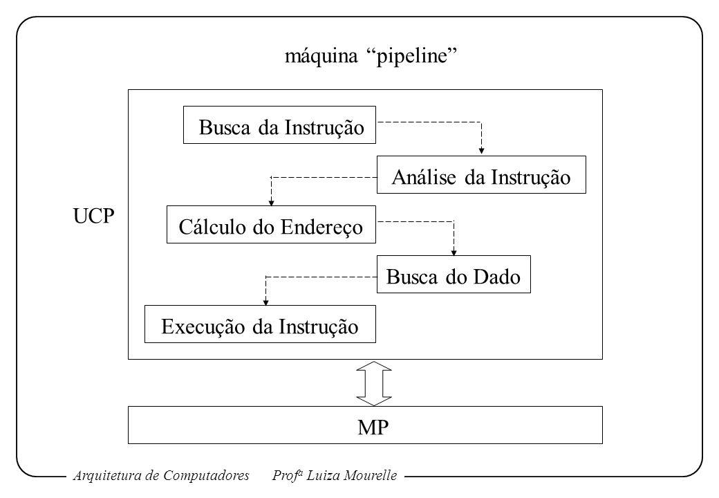 máquina pipeline Busca da Instrução. Análise da Instrução. UCP. Cálculo do Endereço. Busca do Dado.