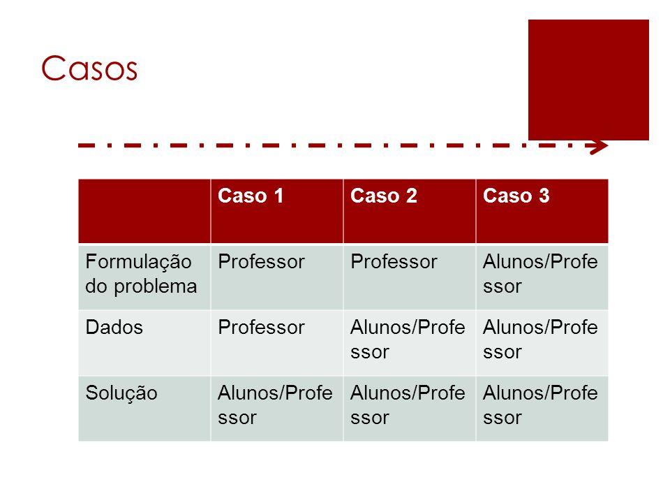 Casos Caso 1 Caso 2 Caso 3 Formulação do problema Professor