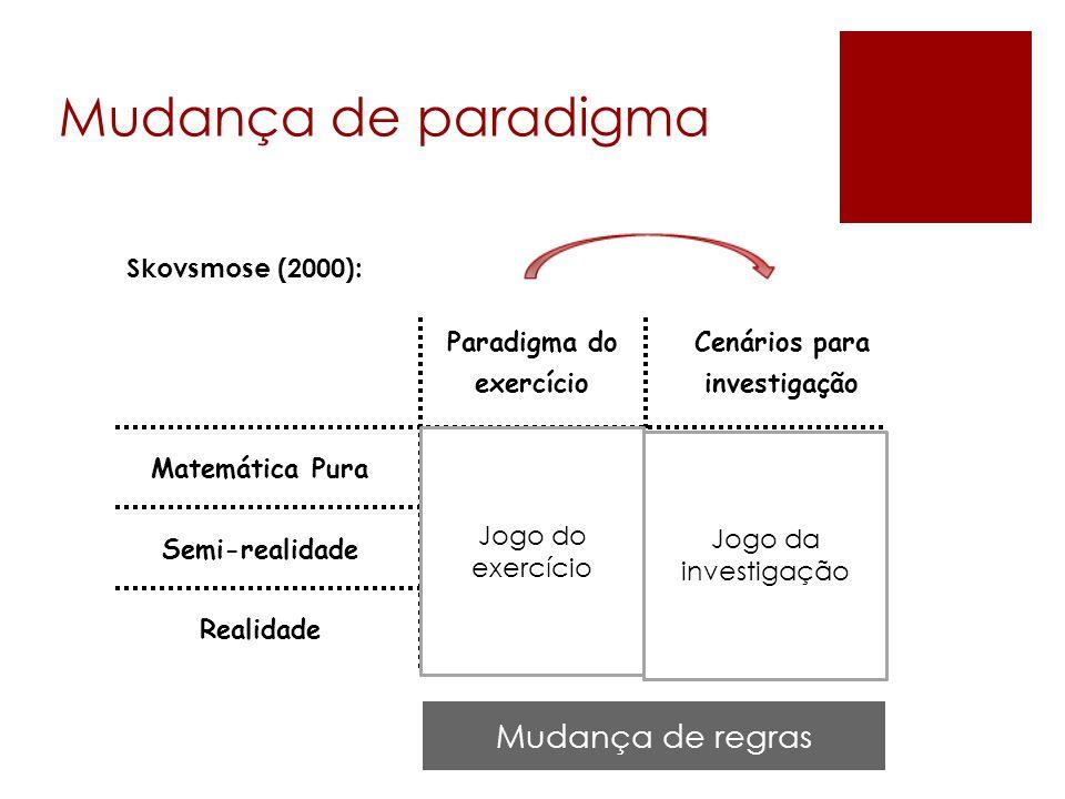 Mudança de paradigma Mudança de regras (1) (6) (3) (5) (2) (4)