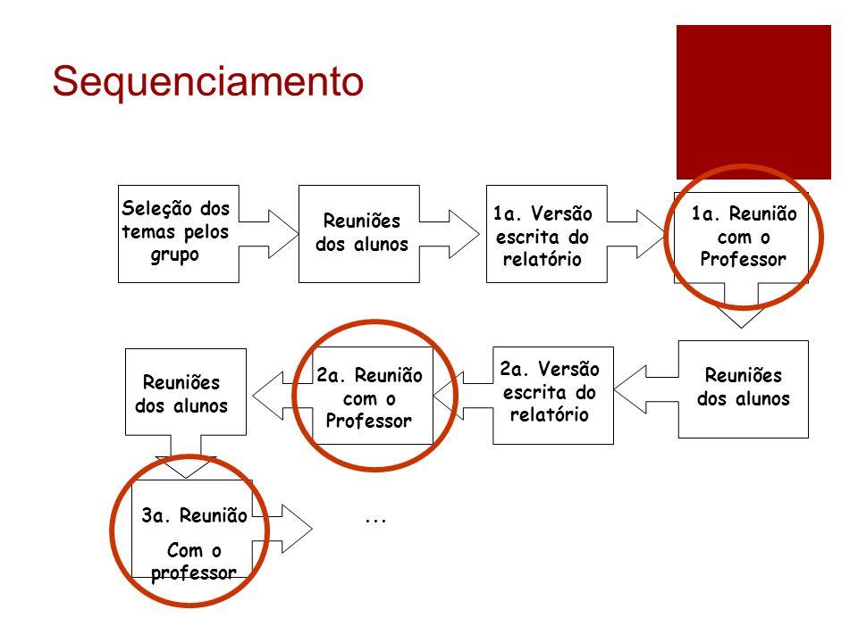 Sequenciamento Seleção dos temas pelos grupo